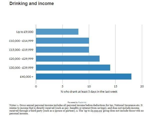 Graph - Drink Consumption against income