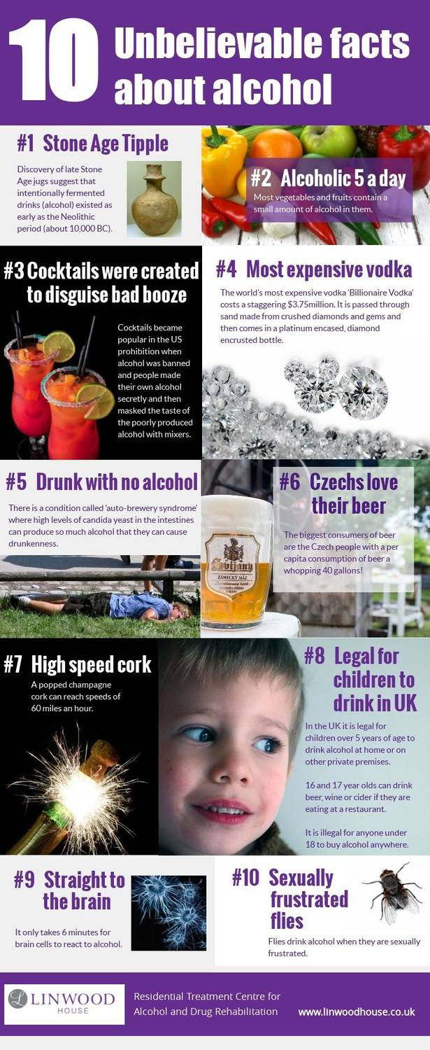 Amazing unknown facts about alcohol